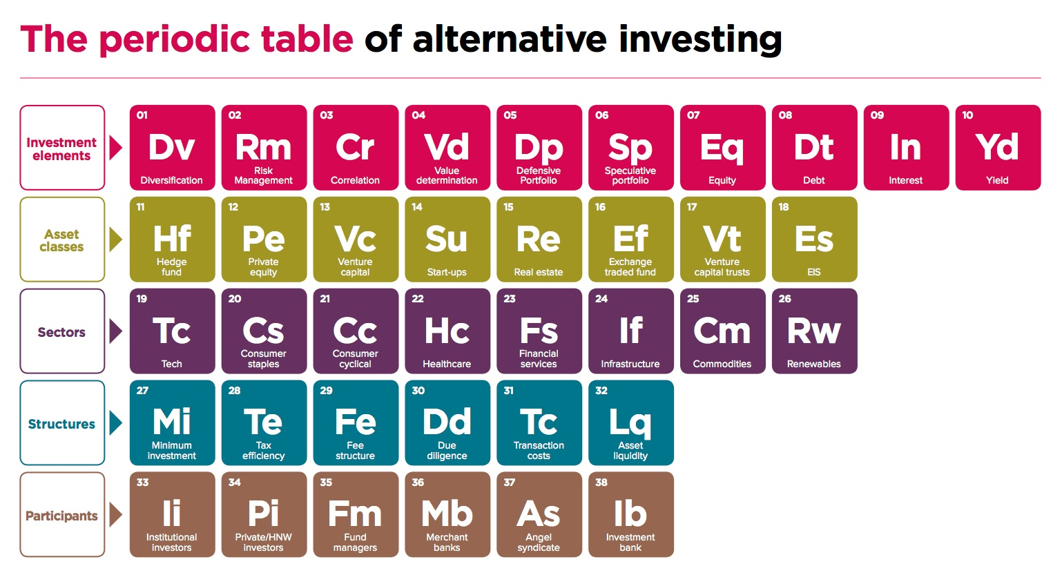 Periodic Table of Alternative Investing